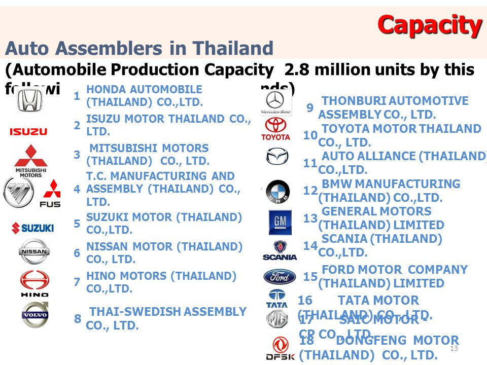13 Auto Assemblers in Thailand (Automobile Production Capacity 2.8 million units by this following 18 assemblers 20 brands) 9 THONBURI AUTOMOTIVE ASSEMBLY CO., LTD.