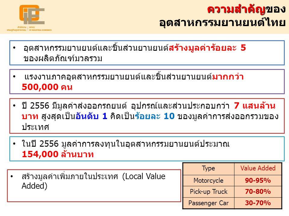ความสำคัญ ความสำคัญของ อุตสาหกรรมยานยนต์ไทย สร้างมูลค่าเพิ่มภายในประเทศ (Local Value Added) อุตสาหกรรมยานยนต์และชิ้นส่วนยานยนต์สร้างมูลค่าร้อยละ 5 ของ