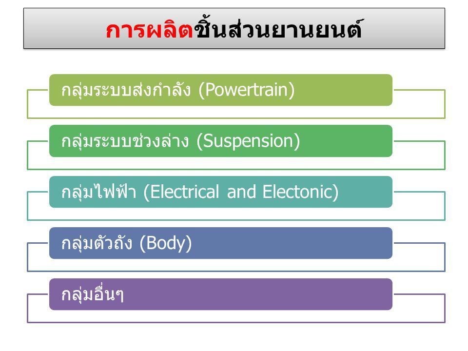 การผลิตชิ้นส่วนยานยนต์ กลุ่มระบบส่งกำลัง (Powertrain)กลุ่มระบบช่วงล่าง (Suspension)กลุ่มไฟฟ้า (Electrical and Electonic)กลุ่มตัวถัง (Body)กลุ่มอื่นๆ