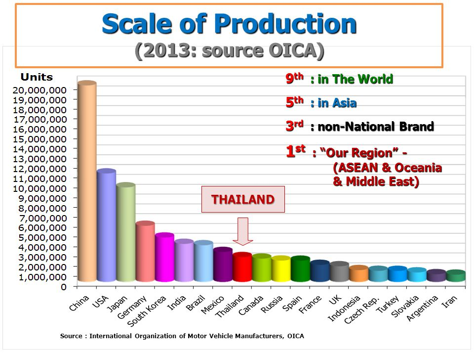 Scale of Production (2013: source OICA) Source : International Organization of Motor Vehicle Manufacturers, OICA THAILAND 9 th : in The World 5 th : in Asia 3 rd : non-National Brand 1 st : Our Region - (ASEAN & Oceania & Middle East)