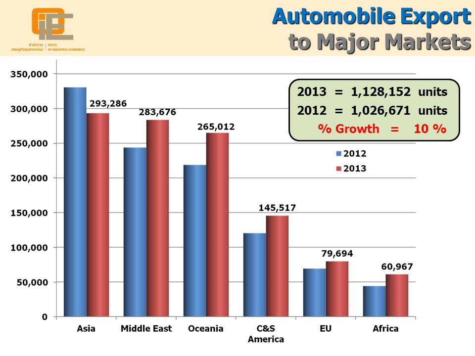 Automobile Export to Major Markets 2013 = 1,128,152 units 2012 = 1,026,671 units % Growth = 10 %