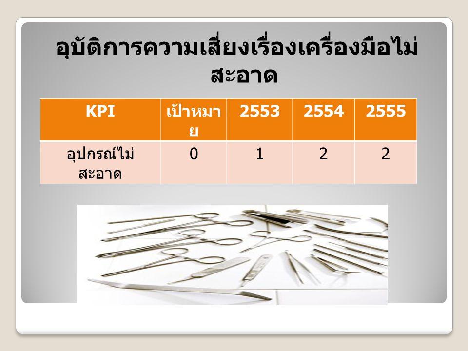 อุบัติการความเสี่ยงเรื่องเครื่องมือไม่ สะอาด KPI เป้าหมา ย 255325542555 อุปกรณ์ไม่ สะอาด 0122