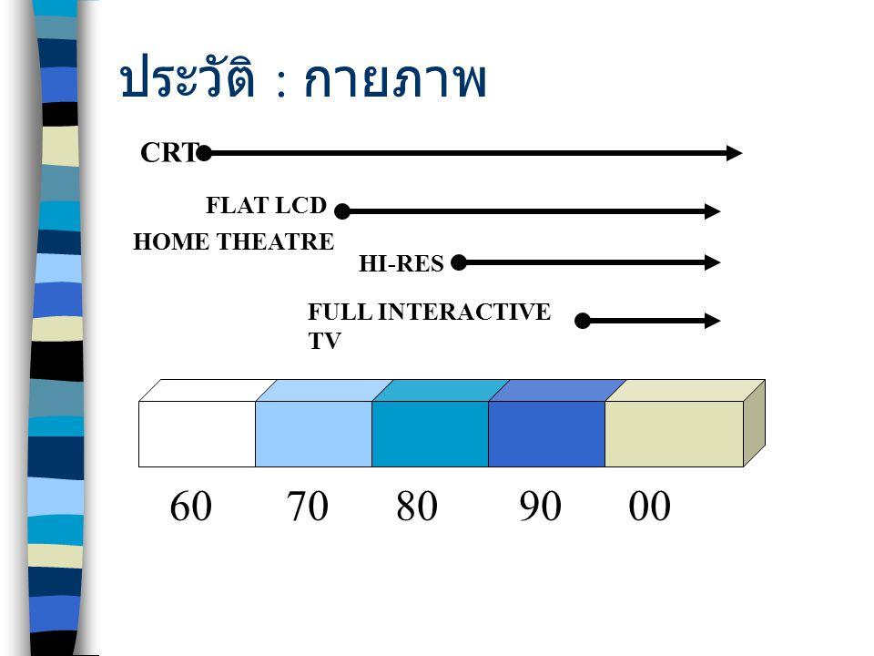 ประวัติ : กายภาพ 6070809000 CRT FLAT LCD HOME THEATRE HI-RES FULL INTERACTIVE TV
