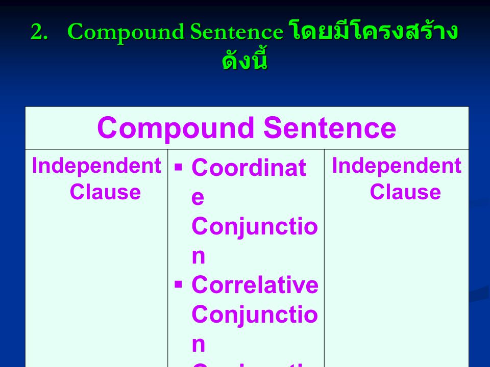 2. Compound Sentence โดยมีโครงสร้าง ดังนี้ Compound Sentence Independent Clause  Coordinat e Conjunctio n  Correlative Conjunctio n  Conjunctiv e A
