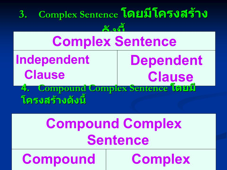3.Complex Sentence โดยมีโครงสร้าง ดังนี้ Complex Sentence Independent Clause Dependent Clause 4.
