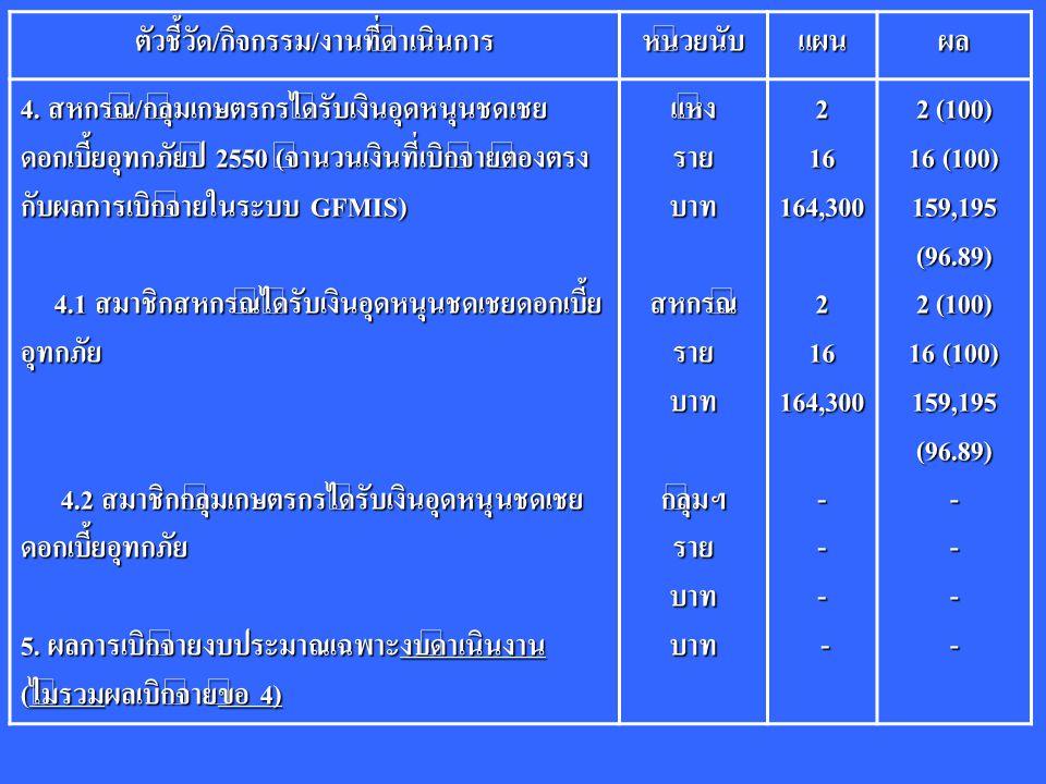 ตัวชี้วัด/กิจกรรม/งานที่ดำเนินการหน่วยนับแผนผล 4. สหกรณ์/กลุ่มเกษตรกรได้รับเงินอุดหนุนชดเชย ดอกเบี้ยอุทกภัยปี 2550 (จำนวนเงินที่เบิกจ่ายต้องตรง กับผลก