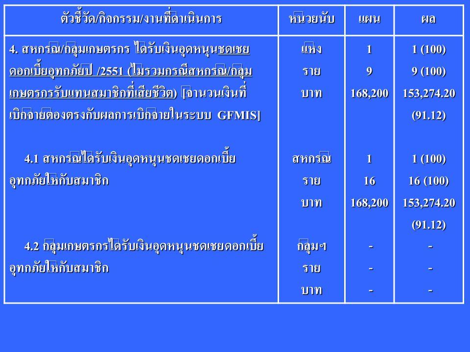 ตัวชี้วัด/กิจกรรม/งานที่ดำเนินการหน่วยนับแผนผล 4. สหกรณ์/กลุ่มเกษตรกร ได้รับเงินอุดหนุนชดเชย ดอกเบี้ยอุทกภัยปี /2551 (ไม่รวมกรณีสหกรณ์/กลุ่ม เกษตรกรรั