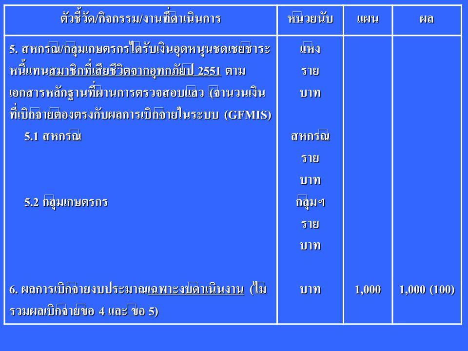 ตัวชี้วัด/กิจกรรม/งานที่ดำเนินการหน่วยนับแผนผล 5. สหกรณ์/กลุ่มเกษตรกรได้รับเงินอุดหนุนชดเชยชำระ หนี้แทนสมาชิกที่เสียชีวิตจากอุทกภัยปี 2551 ตาม เอกสารห