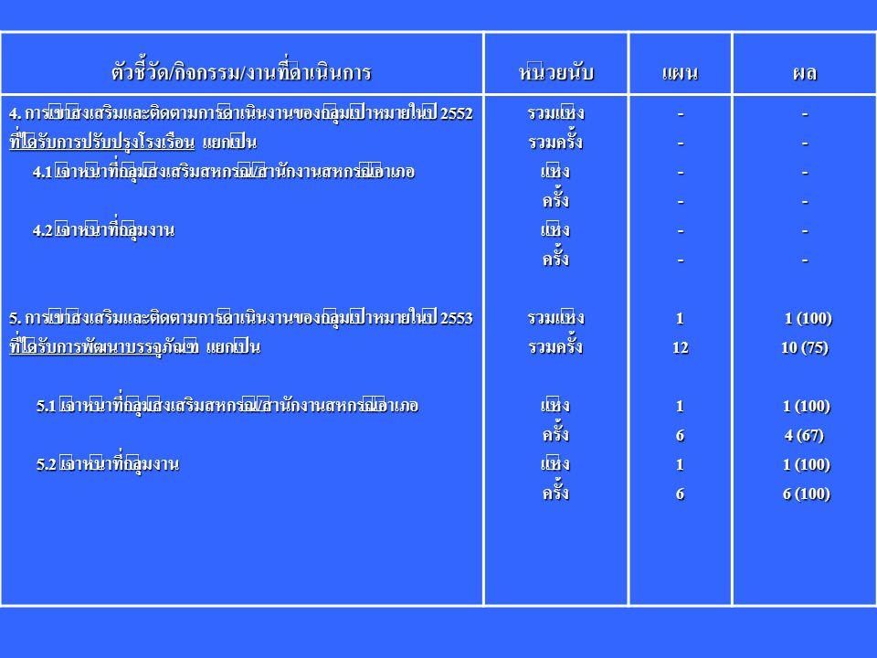 ตัวชี้วัด/กิจกรรม/งานที่ดำเนินการหน่วยนับแผนผล 4.