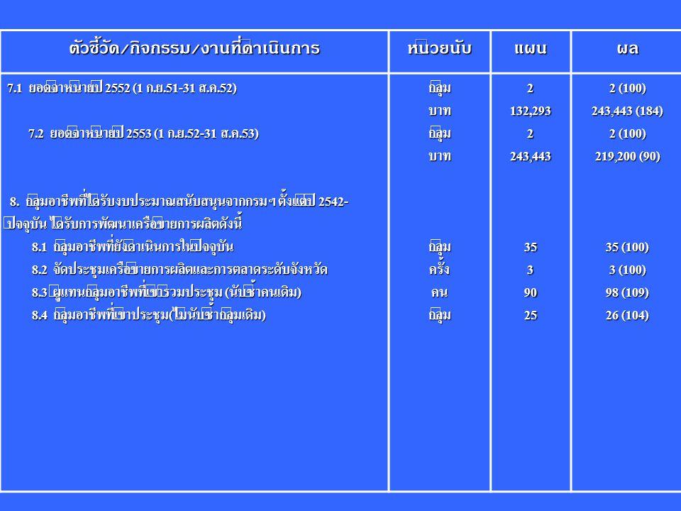 ตัวชี้วัด / กิจกรรม / งานที่ดำเนินการ หน่วยนับแผนผล 7.1 ยอดจำหน่ายปี 2552 (1 ก.ย.51-31 ส.ค.52) 7.2 ยอดจำหน่ายปี 2553 (1 ก.ย.52-31 ส.ค.53) 7.2 ยอดจำหน่ายปี 2553 (1 ก.ย.52-31 ส.ค.53) 8.