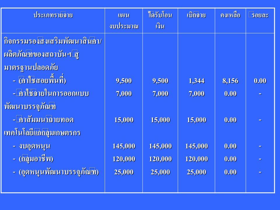 ประเภทรายจ่าย แผน งบประมาณ ได้รับโอน เงิน เบิกจ่ายคงเหลือร้อยละ กิจกรรมรองส่งเสริมพัฒนาสินค้า/ ผลิตภัณฑ์ของสถาบันฯ สู่ มาตรฐานปลอดภัย - (ค่าใช้สอยพื้นที่) - (ค่าใช้สอยพื้นที่) - ค่าใช้จ่ายในการออกแบบ พัฒนาบรรจุภัณฑ์ - ค่าใช้จ่ายในการออกแบบ พัฒนาบรรจุภัณฑ์ - ค่าสัมมนาถ่ายทอด เทคโนโลยีแก่กลุ่มเกษตรกร - ค่าสัมมนาถ่ายทอด เทคโนโลยีแก่กลุ่มเกษตรกร - งบอุดหนุน - งบอุดหนุน - (กลุ่มอาชีพ) - (กลุ่มอาชีพ) - (อุดหนุนพัฒนาบรรจุภัณฑ์) - (อุดหนุนพัฒนาบรรจุภัณฑ์)9,5007,00015,000145,000120,00025,0009,5007,00015,000145,000120,00025,0001,3447,00015,000145,000120,00025,0008,1560.000.000.000.000.000.00-----