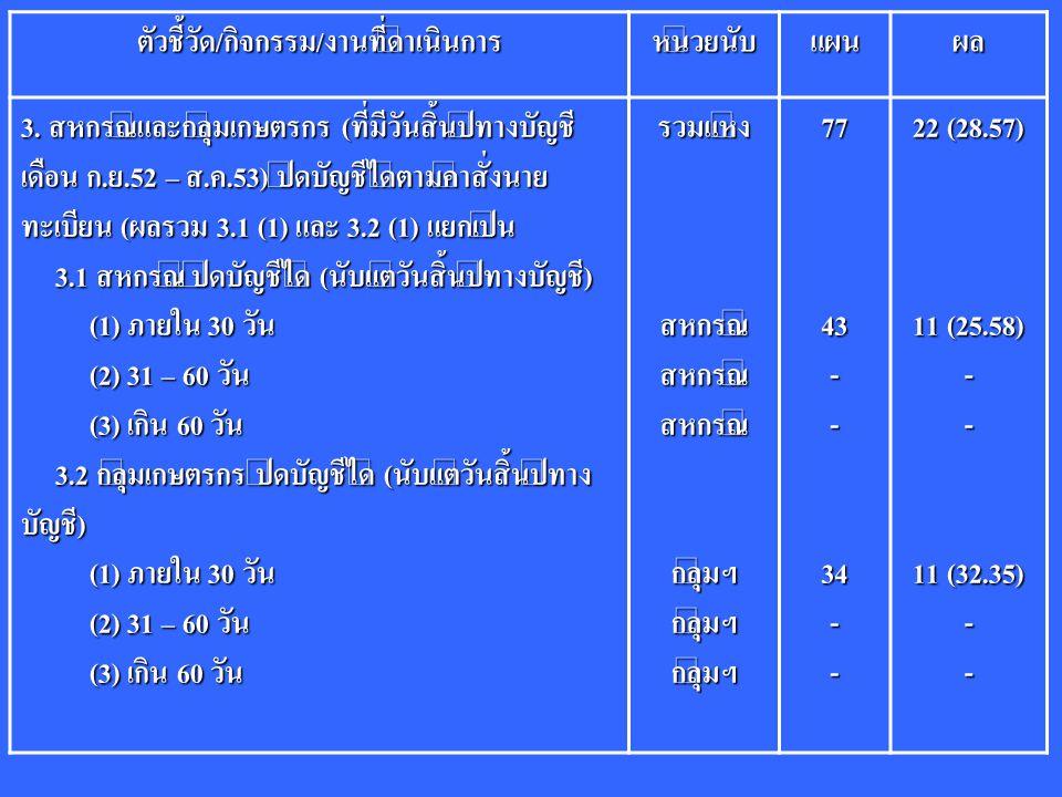 ตัวชี้วัด/กิจกรรม/งานที่ดำเนินการหน่วยนับแผนผล 3. สหกรณ์และกลุ่มเกษตรกร (ที่มีวันสิ้นปีทางบัญชี เดือน ก.ย.52 – ส.ค.53) ปิดบัญชีได้ตามคำสั่งนาย ทะเบียน