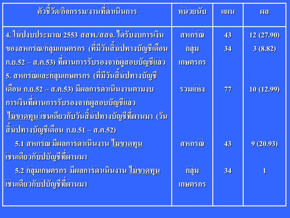ตัวชี้วัด/กิจกรรม/งานที่ดำเนินการหน่วยนับแผนผล 4. ในปีงบประมาณ 2553 สสพ./สสจ. ได้รับงบการเงิน ของสหกรณ์/กลุ่มเกษตรกร (ที่มีวันสิ้นปีทางบัญชีเดือน ก.ย.