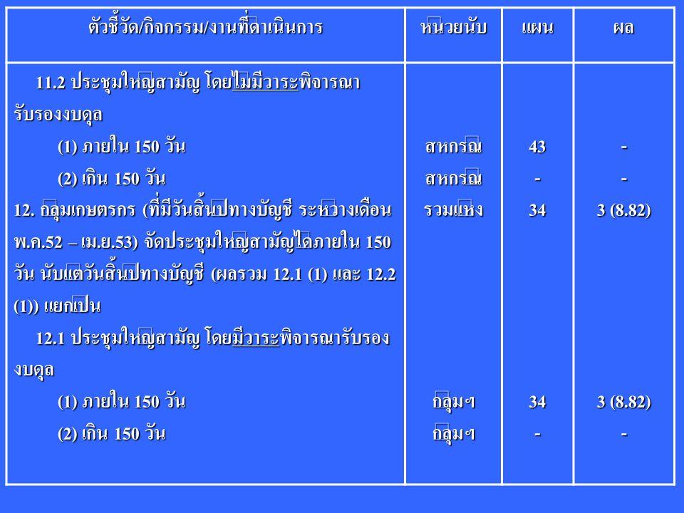 ตัวชี้วัด/กิจกรรม/งานที่ดำเนินการหน่วยนับแผนผล 11.2 ประชุมใหญ่สามัญ โดยไม่มีวาระพิจารณา รับรองงบดุล 11.2 ประชุมใหญ่สามัญ โดยไม่มีวาระพิจารณา รับรองงบดุล (1) ภายใน 150 วัน (1) ภายใน 150 วัน (2) เกิน 150 วัน (2) เกิน 150 วัน 12.