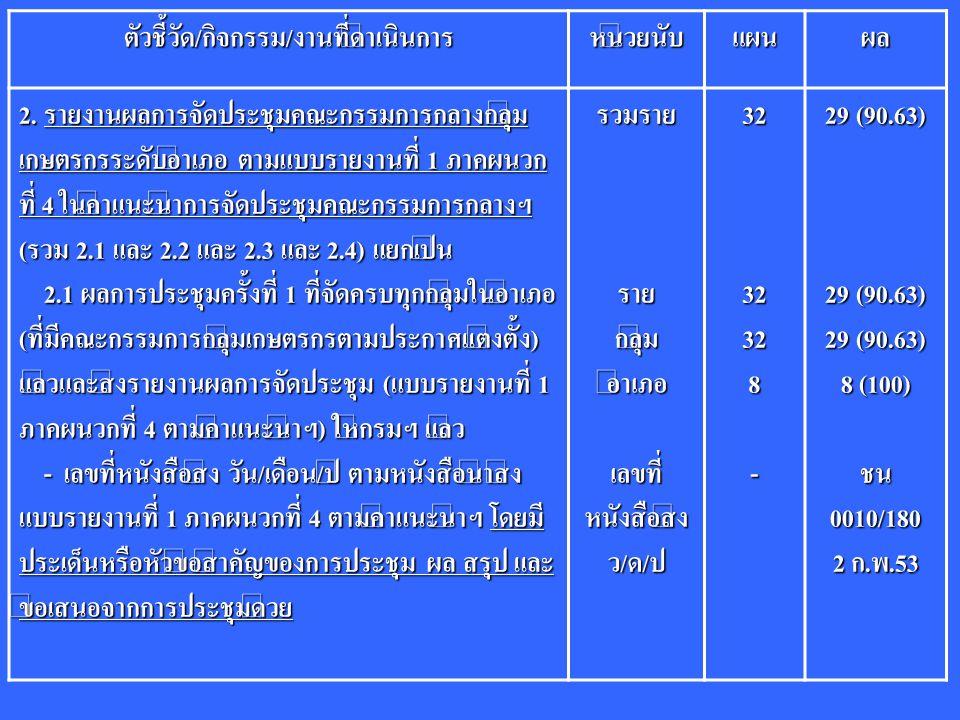 ตัวชี้วัด/กิจกรรม/งานที่ดำเนินการหน่วยนับแผนผล 2. รายงานผลการจัดประชุมคณะกรรมการกลางกลุ่ม เกษตรกรระดับอำเภอ ตามแบบรายงานที่ 1 ภาคผนวก ที่ 4 ในคำแนะนำก