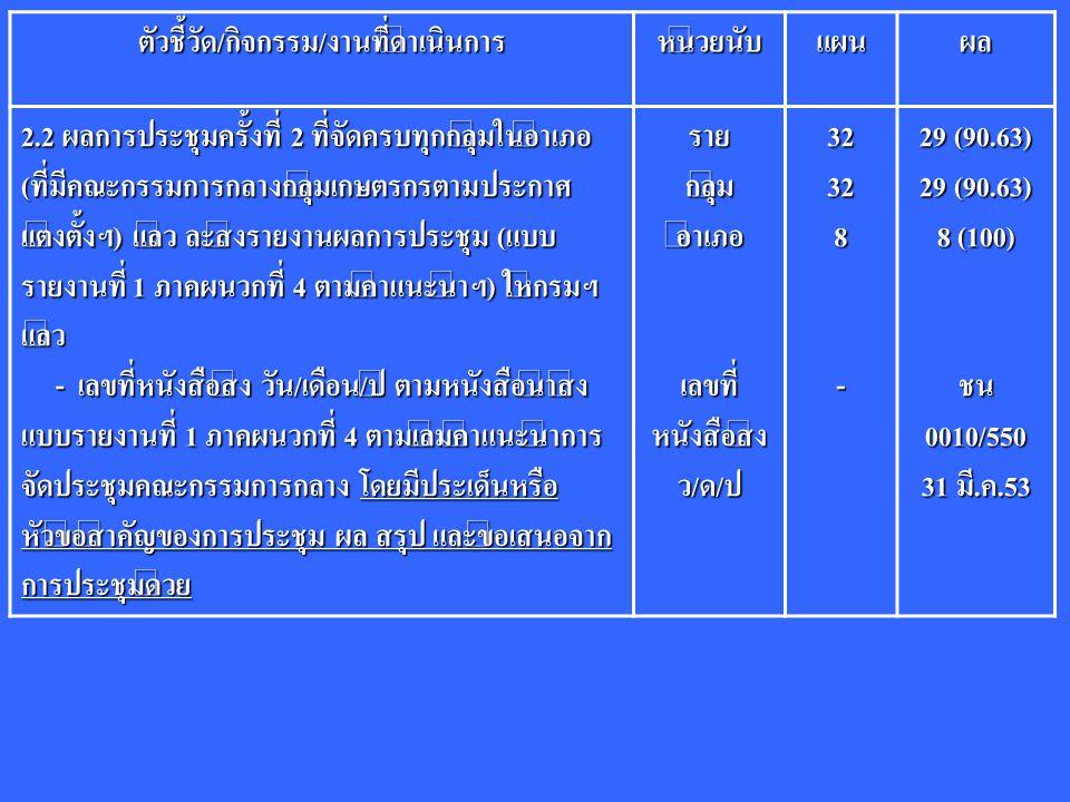 ตัวชี้วัด/กิจกรรม/งานที่ดำเนินการหน่วยนับแผนผล 2.2 ผลการประชุมครั้งที่ 2 ที่จัดครบทุกกลุ่มในอำเภอ (ที่มีคณะกรรมการกลางกลุ่มเกษตรกรตามประกาศ แต่งตั้งฯ) แล้ว ละส่งรายงานผลการประชุม (แบบ รายงานที่ 1 ภาคผนวกที่ 4 ตามคำแนะนำฯ) ให้กรมฯ แล้ว - เลขที่หนังสือส่ง วัน/เดือน/ปี ตามหนังสือนำส่ง แบบรายงานที่ 1 ภาคผนวกที่ 4 ตามเล่มคำแนะนำการ จัดประชุมคณะกรรมการกลาง โดยมีประเด็นหรือ หัวข้อสำคัญของการประชุม ผล สรุป และข้อเสนอจาก การประชุมด้วย - เลขที่หนังสือส่ง วัน/เดือน/ปี ตามหนังสือนำส่ง แบบรายงานที่ 1 ภาคผนวกที่ 4 ตามเล่มคำแนะนำการ จัดประชุมคณะกรรมการกลาง โดยมีประเด็นหรือ หัวข้อสำคัญของการประชุม ผล สรุป และข้อเสนอจาก การประชุมด้วยรายกลุ่มอำเภอ เลขที่ หนังสือส่ง ว/ด/ป32328- 29 (90.63) 8 (100) ชน 0010/550 31 มี.ค.53