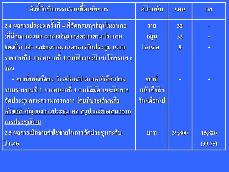 ตัวชี้วัด/กิจกรรม/งานที่ดำเนินการหน่วยนับแผนผล 2.4 ผลการประชุมครั้งที่ 4 ที่จัดครบทุกกลุ่มในอำเภอ (ที่มีคณะกรรมการกลางกลุ่มเกษตรกรตามประกาศ แต่งตั้ง) แล้ว และส่งรายงานผลการจัดประชุม (แบบ รายงานที่ 1 ภาคผนวกที่ 4 ตามคำแนะนำฯ) ให้กรมฯ c แล้ว - เลขที่หนังสือส่ง วัน/เดือน/ปี ตามหนังสือนำส่ง แบบรายงานที่ 1 ภาคผนวกที่ 4 ตามเล่มคำแนะนำการ จัดประชุมคณะกรรมการกลาง โดยมีประเด็นหรือ หัวข้อสำคัญของการประชุม ผล สรุป และข้อเสนอจาก การประชุมด้วย - เลขที่หนังสือส่ง วัน/เดือน/ปี ตามหนังสือนำส่ง แบบรายงานที่ 1 ภาคผนวกที่ 4 ตามเล่มคำแนะนำการ จัดประชุมคณะกรรมการกลาง โดยมีประเด็นหรือ หัวข้อสำคัญของการประชุม ผล สรุป และข้อเสนอจาก การประชุมด้วย 2.5 ผลการเบิกจ่ายค่าใช้จ่ายในการจัดประชุมระดับ อำเภอ รายกลุ่มอำเภอ เลขที่ หนังสือส่ง วัน/เดือน/ปีบาท32328-39,800----15,820(39.75)