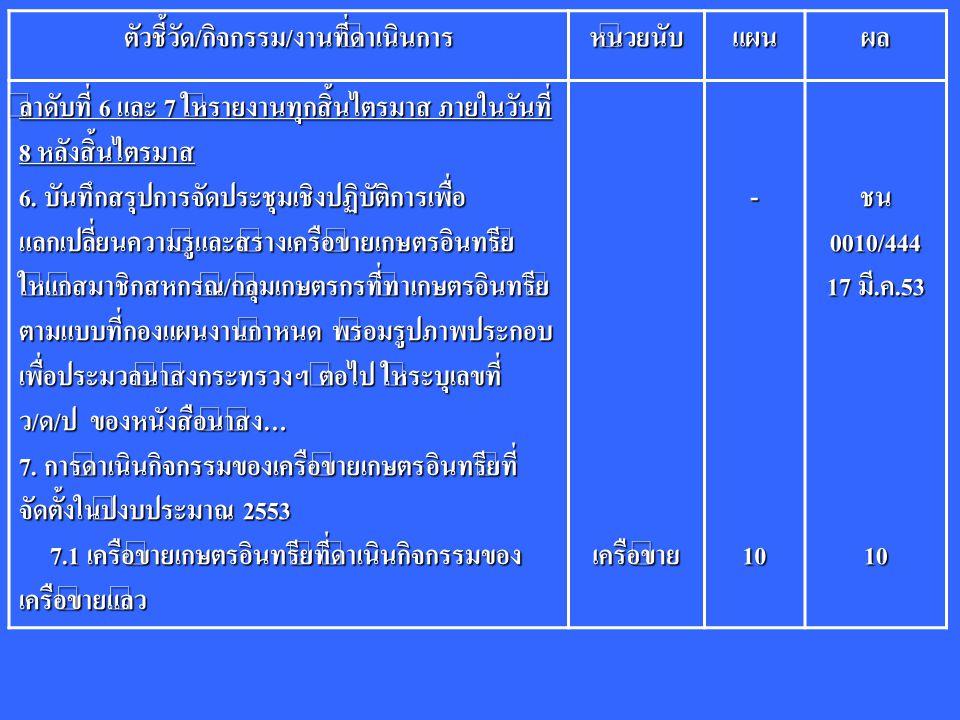 ตัวชี้วัด/กิจกรรม/งานที่ดำเนินการหน่วยนับแผนผล ลำดับที่ 6 และ 7 ให้รายงานทุกสิ้นไตรมาส ภายในวันที่ 8 หลังสิ้นไตรมาส 6. บันทึกสรุปการจัดประชุมเชิงปฏิบั