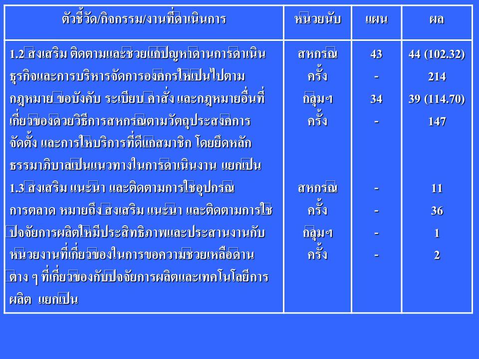 การจ่ายเงินชดเชยดอกเบี้ยให้กับสมาชิกที่ประสบอุทกภัย ปี 2551