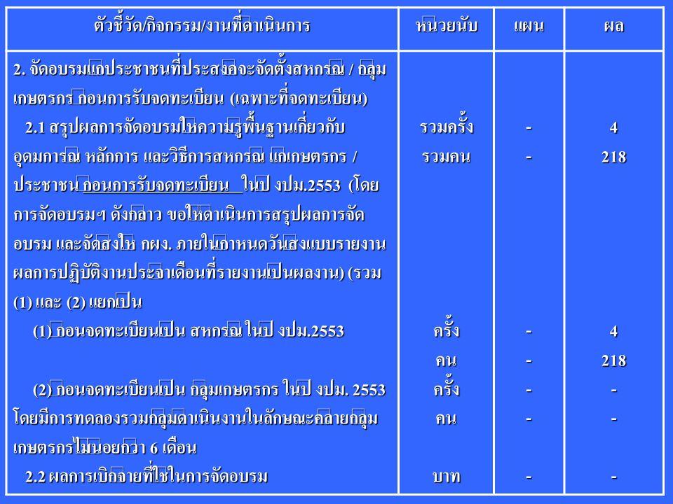 ตัวชี้วัด/กิจกรรม/งานที่ดำเนินการหน่วยนับแผนผล 2. จัดอบรมแก่ประชาชนที่ประสงค์จะจัดตั้งสหกรณ์ / กลุ่ม เกษตรกร ก่อนการรับจดทะเบียน (เฉพาะที่จดทะเบียน) 2