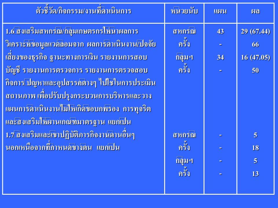 ตัวชี้วัด/กิจกรรม/งานที่ดำเนินการหน่วยนับแผนผล ลำดับที่ 6 และ 7 ให้รายงานทุกสิ้นไตรมาส ภายในวันที่ 8 หลังสิ้นไตรมาส 6.
