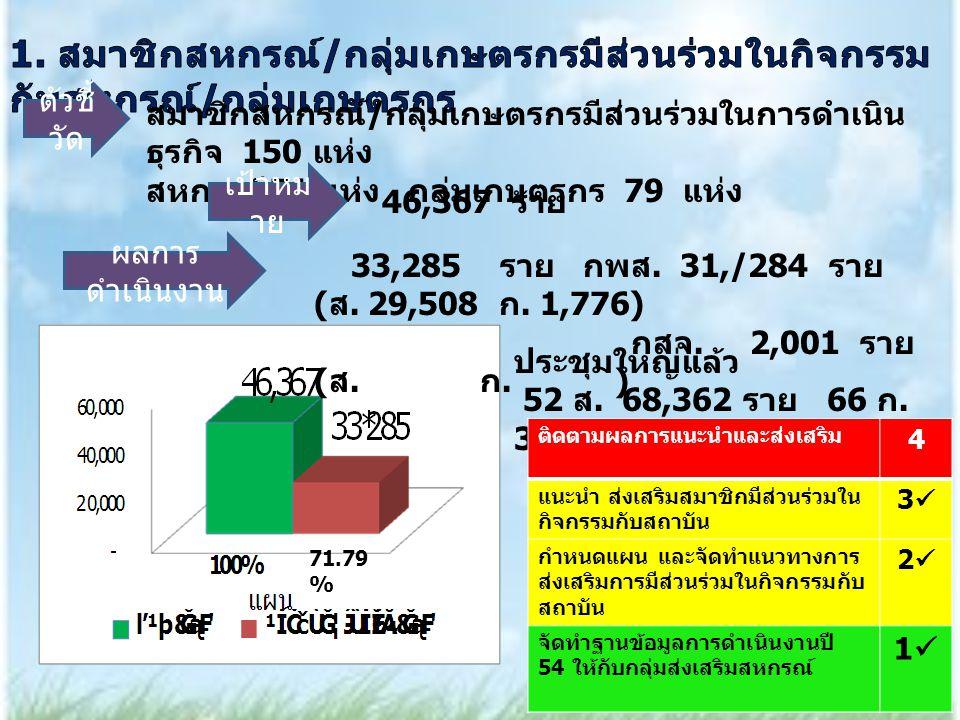 ตัวชี้ วัด สมาชิกสหกรณ์ / กลุ่มเกษตรกรมีส่วนร่วมในการดำเนิน ธุรกิจ 150 แห่ง สหกรณ์ 71 แห่ง กลุ่มเกษตรกร 79 แห่ง 71.79 % เป้าหม าย ผลการ ดำเนินงาน ประชุมใหญ่แล้ว 52 ส.
