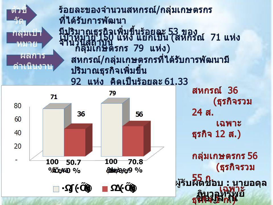 ตัวชี้ วัด กลุ่มเป้า หมาย ผู้รับผิดชอบ : นายอดุล ภิบาลทรัพย์ ผลการ ดำเนินงาน ข้อมูล ณ กย.54- กค.55 50.70 % 70.89 % 100 %