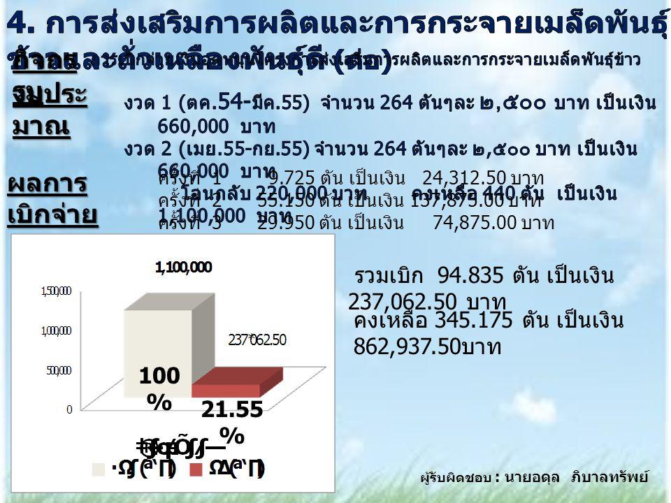 100 % ผู้รับผิดชอบ : นายอดุล ภิบาลทรัพย์ 21.55 % กิจกร รม งบประ มาณ ผลการ เบิกจ่าย ครั้งที่ 1 9.725 ตัน เป็นเงิน 24,312.50 บาท ครั้งที่ 2 55.150 ตัน เป็นเงิน 137,875.00 บาท ครั้งที่ 3 29.950 ตัน เป็นเงิน 74,875.00 บาท รวมเบิก 94.835 ตัน เป็นเงิน 237,062.50 บาท คงเหลือ 345.175 ตัน เป็นเงิน 862,937.50 บาท