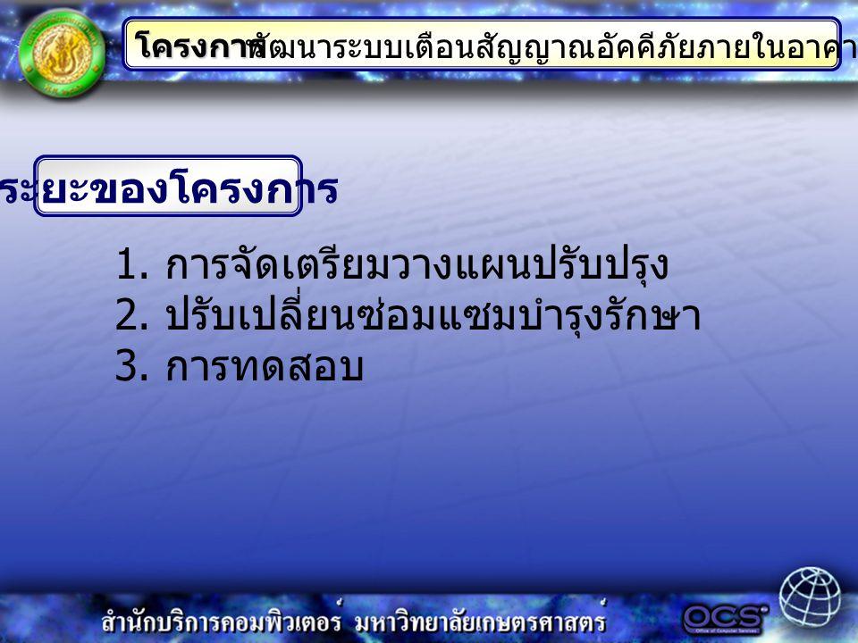 ระยะของโครงการ โครงการ 1. การจัดเตรียมวางแผนปรับปรุง 2.