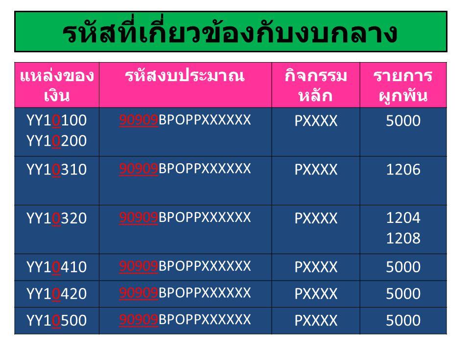 รหัสที่เกี่ยวข้องกับงบกลาง แหล่งของ เงิน รหัสงบประมาณกิจกรรม หลัก รายการ ผูกพัน YY10100 YY10200 90909BPOPPXXXXXX PXXXX5000 YY10310 90909BPOPPXXXXXX PX