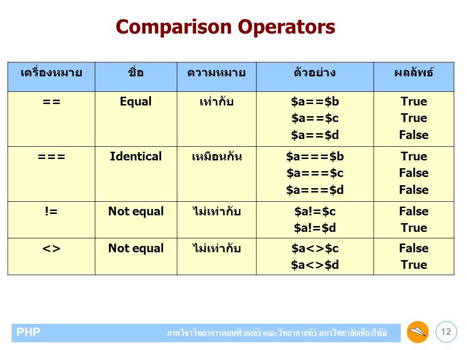 12 PHP ภาควิชาวิทยาการคอมพิวเตอร์ คณะวิทยาศาสตร์ มหาวิทยาลัยเชียงใหม่ เครื่องหมายชื่อความหมายตัวอย่างผลลัพธ์ ==Equalเท่ากับ$a==$b $a==$c $a==$d True F