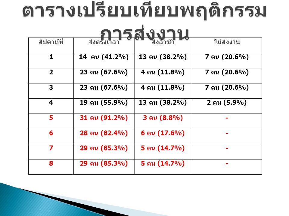 สัปดาห์ที่ส่งตรงเวลาส่งล่าช้าไม่ส่งงาน 1 14 คน (41.2%)13 คน (38.2%)7 คน (20.6%) 2 23 คน (67.6%)4 คน (11.8%)7 คน (20.6%) 3 23 คน (67.6%)4 คน (11.8%)7 ค