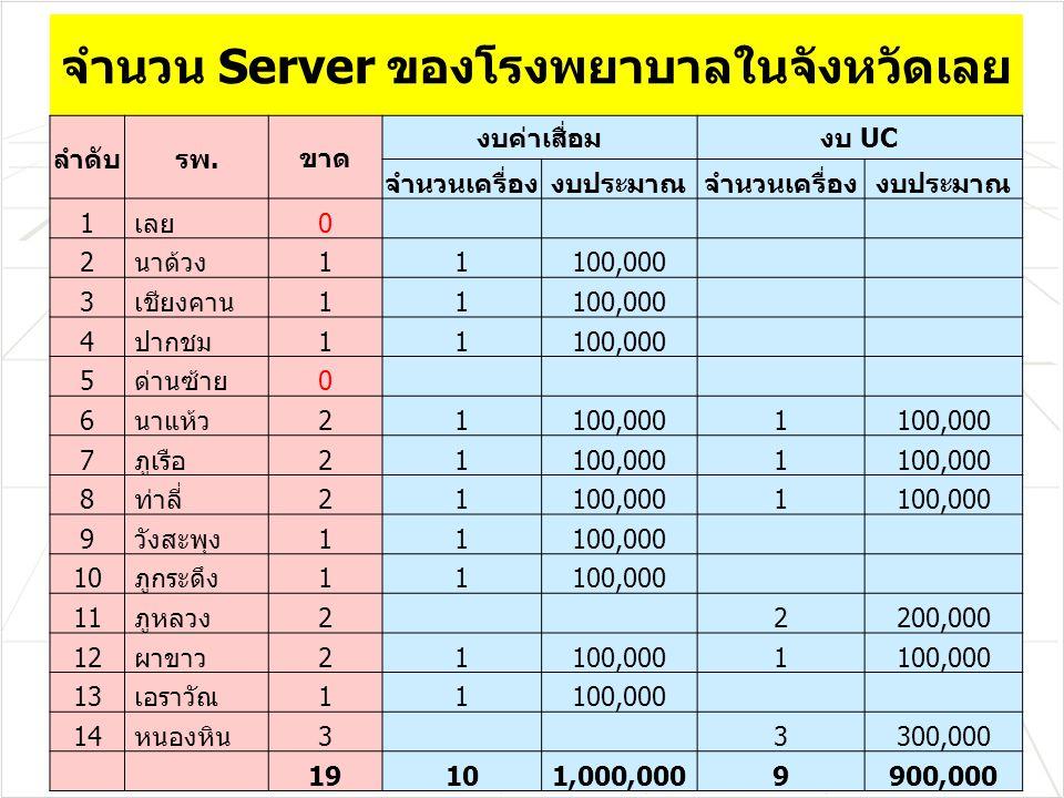 จำนวน Server ของโรงพยาบาลในจังหวัดเลย ลำดับรพ.ขาด งบค่าเสื่อมงบ UC จำนวนเครื่องงบประมาณจำนวนเครื่องงบประมาณ 1 เลย0 2 นาด้วง11100,000 3 เชียงคาน11100,000 4 ปากชม11100,000 5 ด่านซ้าย0 6 นาแห้ว21100,0001 7 ภูเรือ21100,0001 8 ท่าลี่21100,0001 9 วังสะพุง11100,000 10 ภูกระดึง11100,000 11 ภูหลวง22200,000 12 ผาขาว21100,0001 13 เอราวัณ11100,000 14 หนองหิน33300,000 19101,000,0009900,000