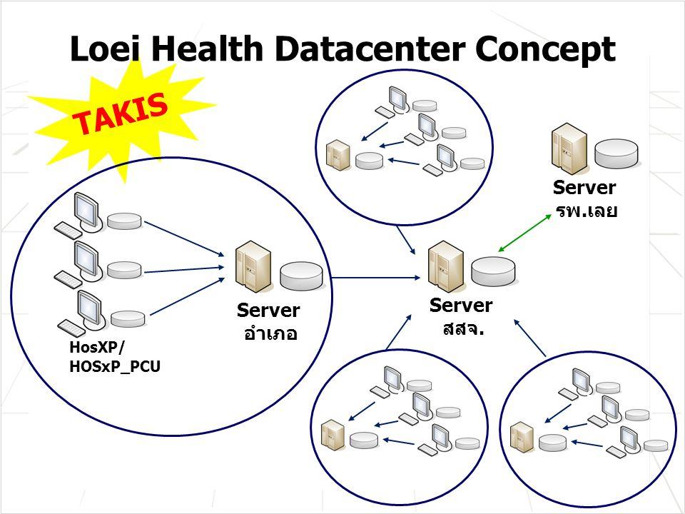 Loei Health Datacenter Concept Server อำเภอ HosXP/ HOSxP_PCU Server สสจ. TAKIS Server รพ.เลย