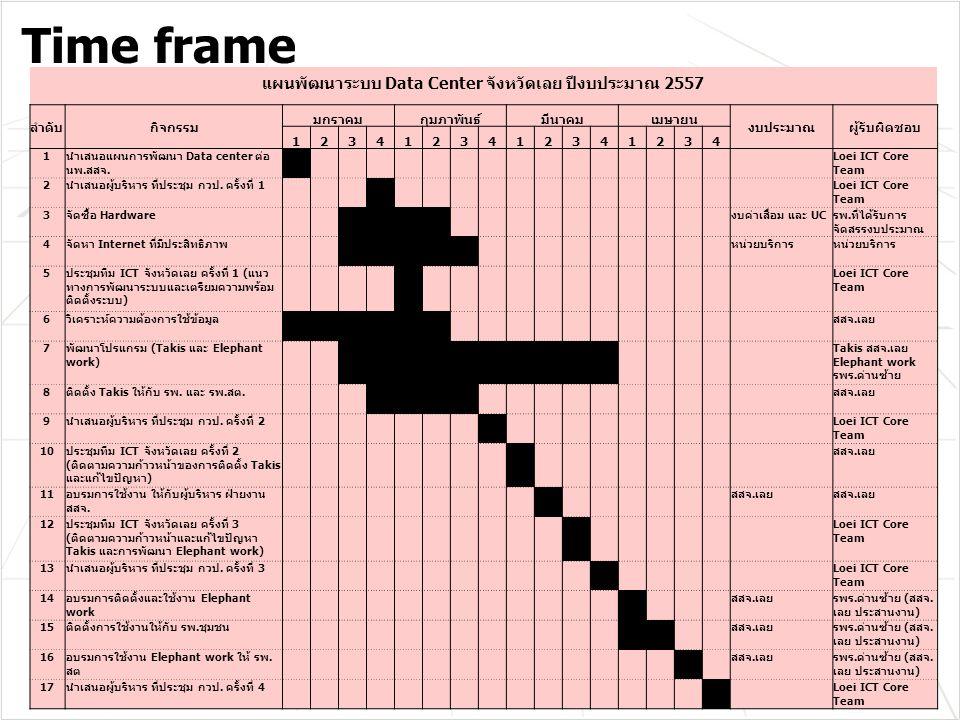 Time frame แผนพัฒนาระบบ Data Center จังหวัดเลย ปีงบประมาณ 2557 ลำดับกิจกรรม มกราคมกุมภาพันธ์มีนาคมเมษายน งบประมาณผู้รับผิดชอบ 1234123412341234 1นำเสนอแผนการพัฒนา Data center ต่อ นพ.สสจ.