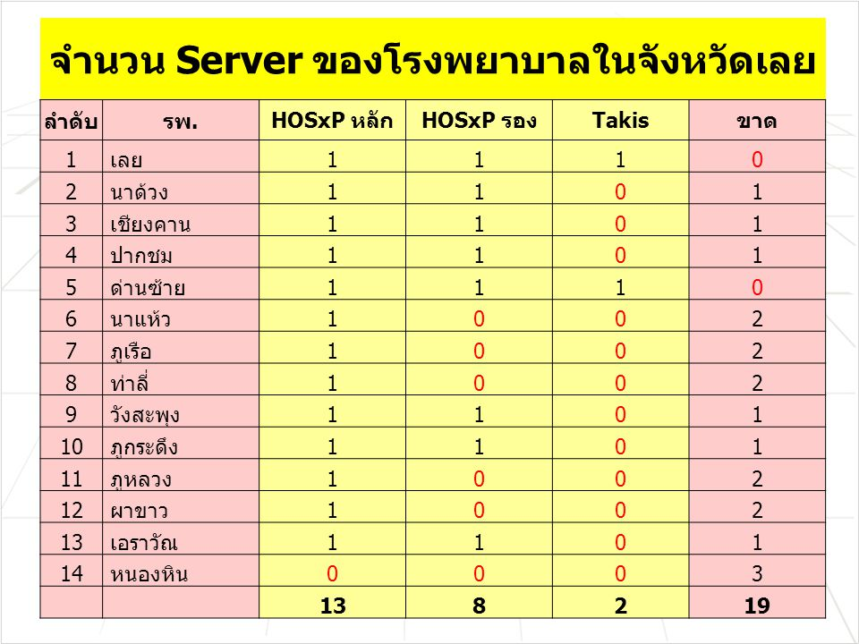 จำนวน Server ของโรงพยาบาลในจังหวัดเลย ลำดับรพ.HOSxP หลักHOSxP รองTakisขาด 1 เลย1110 2 นาด้วง1101 3 เชียงคาน1101 4 ปากชม1101 5 ด่านซ้าย1110 6 นาแห้ว1002 7 ภูเรือ1002 8 ท่าลี่1002 9 วังสะพุง1101 10 ภูกระดึง1101 11 ภูหลวง1002 12 ผาขาว1002 13 เอราวัณ1101 14 หนองหิน0003 138219