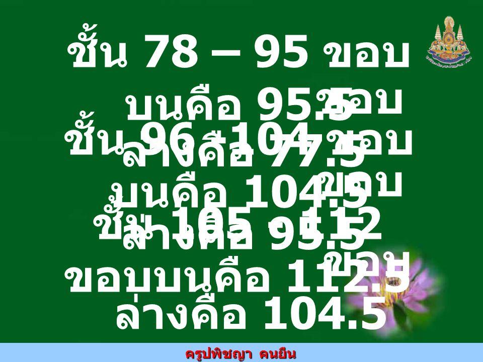 ครูปพิชญา คนยืน วิธีหาขีดจำกัดล่าง ของชั้นแรก เช่น คะแนนต่ำสุดเป็น 58 ขนาด อันตร ภาคชั้นเป็น 5 จะได้จำนวนเต็มคือ = 11.6 = 11 ( ปัดเศษ ทิ้ง ) ขีดจำกัดล่างคือ 11 5 = 55