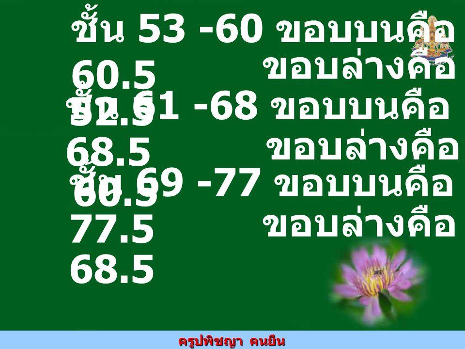 ครูปพิชญา คนยืน ชั้น 78 – 95 ขอบ บนคือ 95.5 ขอบ ล่างคือ 77.5 ชั้น 96 -104 ขอบ บนคือ 104.5 ขอบ ล่างคือ 95.5 ชั้น 105 - 112 ขอบบนคือ 112.5 ขอบ ล่างคือ 104.5