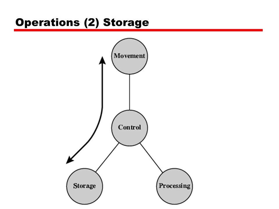 Operations (2) Storage