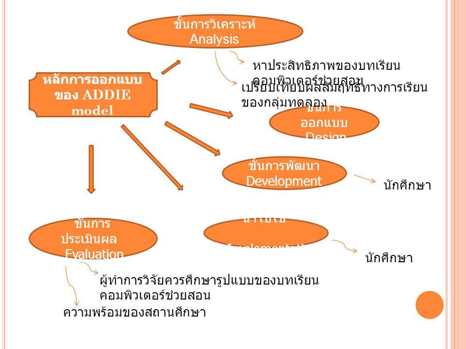 หลักการออกแบบ ของ ADDIE model ขั้นการวิเคราะห์ Analysis ขั้นการ ออกแบบ Design ขั้นการ ประเมินผล Evaluation ขั้นการ นำไปใช้ Implementati on ขั้นการพัฒน