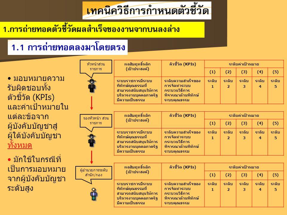 ผลสัมฤทธิ์หลัก (เป้าประสงค์) คัวชี้วัด (KPIs)ระดับค่าเป้าหมาย (1)(2)(3)(4)(5) ระบบราชการมีระบบ พิทักษ์คุณธรรมที่ สามารถสนับสนุนให้การ บริหารงานบุคคลภาครัฐ มีความเป็นธรรม ระดับความสำเร็จของ การจัดทำระบบ กระบวนวิธีการ พิจารณาด้านพิทักษ์ ระบบคุณธรรม ระดับ 1 ระดับ 2 ระดับ 3 ระดับ 4 ระดับ 5 ผลสัมฤทธิ์หลัก (เป้าประสงค์) คัวชี้วัด (KPIs)ระดับค่าเป้าหมาย (1)(2)(3)(4)(5) ระบบราชการมีระบบ พิทักษ์คุณธรรมที่ สามารถสนับสนุนให้การ บริหารงานบุคคลภาครัฐ มีความเป็นธรรม ระดับความสำเร็จของ การจัดทำระบบ กระบวนวิธีการ พิจารณาด้านพิทักษ์ ระบบคุณธรรม ระดับ 1 ระดับ 2 ระดับ 3 ระดับ 4 ระดับ 5 ผลสัมฤทธิ์หลัก (เป้าประสงค์) คัวชี้วัด (KPIs)ระดับค่าเป้าหมาย (1)(2)(3)(4)(5) ระบบราชการมีระบบ พิทักษ์คุณธรรมที่ สามารถสนับสนุนให้การ บริหารงานบุคคลภาครัฐ มีความเป็นธรรม ระดับความสำเร็จของ การจัดทำระบบ กระบวนวิธีการ พิจารณาด้านพิทักษ์ ระบบคุณธรรม ระดับ 1 ระดับ 2 ระดับ 3 ระดับ 4 ระดับ 5 หัวหน้าส่วน ราชการ รองหัวหน้า ส่วน ราชการ ผู้อำนวยการระดับ สำนัก/กอง มอบหมายความ รับผิดชอบทั้ง ตัวชี้วัด (KPIs) และค่าเป้าหมายใน แต่ละข้อจาก ผู้บังคับบัญชาสู่ ผู้ใต้บังคับบัญชา ทั้งหมด มักใช้ในกรณีที่ เป็นการมอบหมาย จากผู้บังคับบัญชา ระดับสูง