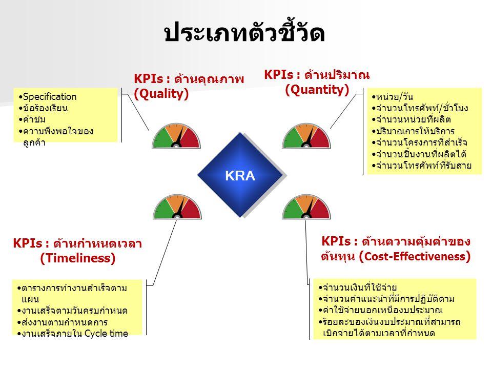 KPIs : ด้านปริมาณ (Quantity) KPIs : ด้านคุณภาพ (Quality) KRA KPIs : ด้านกำหนดเวลา (Timeliness) KPIs : ด้านความคุ้มค่าของ ต้นทุน ( Cost-Effectiveness ) Specification ข้อร้องเรียน คำชม ความพึงพอใจของ ลูกค้า จำนวนเงินที่ใช้จ่าย จำนวนคำแนะนำที่มีการปฏิบัติตาม ค่าใช้จ่ายนอกเหนืองบประมาณ ร้อยละของเงินงบประมาณที่สามารถ เบิกจ่ายได้ตามเวลาที่กำหนด หน่วย/วัน จำนวนโทรศัพท์/ชั่วโมง จำนวนหน่วยที่ผลิต ปริมาณการให้บริการ จำนวนโครงการที่สำเร็จ จำนวนชิ้นงานที่ผลิตได้ จำนวนโทรศัพท์ที่รับสาย ตารางการทำงานสำเร็จตาม แผน งานเสร็จตามวันครบกำหนด ส่งงานตามกำหนดการ งานเสร็จภายใน Cycle time ประเภทตัวชี้วัด
