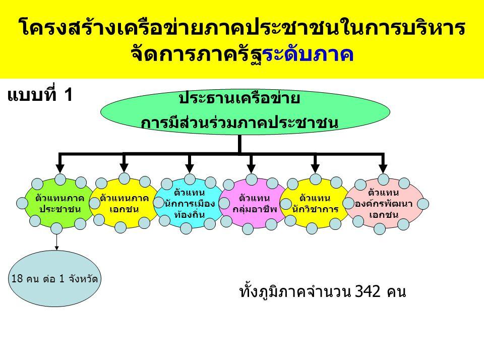 โครงสร้างเครือข่ายภาคประชาชนในการบริหาร จัดการภาครัฐระดับภาค แบบที่ 1 ประธานเครือข่าย การมีส่วนร่วมภาคประชาชน ตัวแทนภาค ประชาชน ตัวแทนภาค เอกชน ตัวแทน นักการเมือง ท้องถิ่น ตัวแทน กลุ่มอาชีพ ตัวแทน นักวิชาการ ตัวแทน องค์กรพัฒนา เอกชน 18 คน ต่อ 1 จังหวัด ทั้งภูมิภาคจำนวน 342 คน