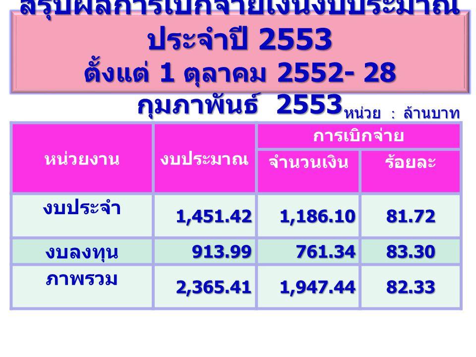 สรุปผลการเบิกจ่ายเงินงบประมาณ ประจำปี 2553 ตั้งแต่ 1 ตุลาคม 2552- 28 กุมภาพันธ์ 2553 หน่วย : ล้านบาท หน่วยงานงบประมาณ การเบิกจ่าย จำนวนเงินร้อยละ งบประจำ1,451.421,186.1081.72 งบลงทุน913.99761.3483.30 ภาพรวม2,365.411,947.4482.33