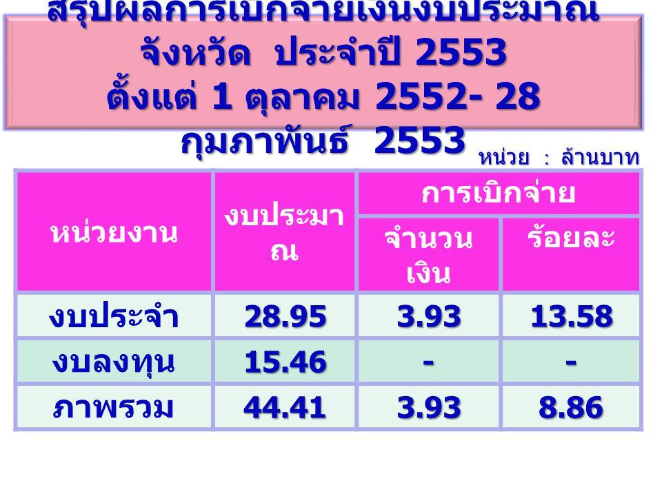 สรุปผลการเบิกจ่ายเงินงบประมาณ จังหวัด ประจำปี 2553 ตั้งแต่ 1 ตุลาคม 2552- 28 กุมภาพันธ์ 2553 หน่วย : ล้านบาท หน่วยงาน งบประมา ณ การเบิกจ่าย จำนวน เงิน ร้อยละ งบประจำ28.953.9313.58 งบลงทุน15.46-- ภาพรวม44.413.938.86