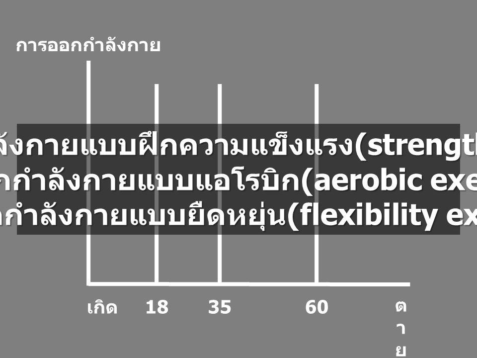 ตายตาย 6035 การออกกำลังกาย เกิด 18 การออกกำลังกายแบบฝึกความแข็งแรง (strength training) การออกกำลังกายแบบแอโรบิก (aerobic exercise) การออกกำลังกายแบบยืดหยุ่น (flexibility exercise)