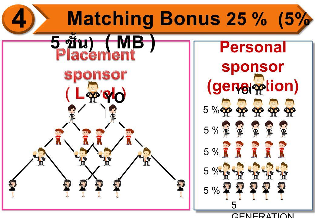YO U Personal sponsor (generation) YOU 5 GENERATION S 5 %