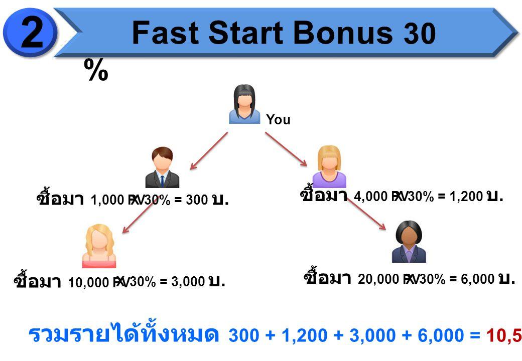 You ซื้อมา 1,000 PVX 30% = 300 บ. ซื้อมา 4,000 PVX 30% = 1,200 บ.