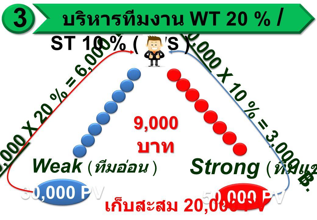 Weak ( ทีมอ่อน ) Strong ( ทีมแข็ง ) 30,000 PV 30,000 30,000 X 20 % = 6,00 0 ฿.
