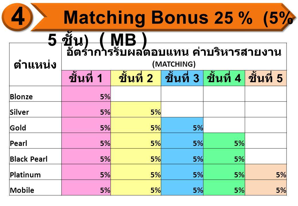 ตำแหน่ง อัตราการรับผลตอบแทน ค่าบริหารสายงาน (MATCHING) ชั้นที่ 1 ชั้นที่ 2 ชั้นที่ 3 ชั้นที่ 4 ชั้นที่ 5 Blonze5% Silver5% Gold5% Pearl5% Black Pearl5% Platinum5% Mobile5%
